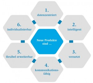 Characteristics of new products in the digital world (Picture: MÜNCHNER KREIS)